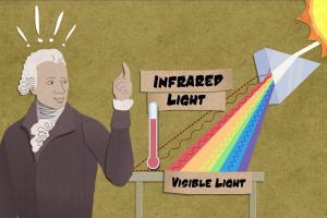 Що вам необхідно знати про інфрачервоне випромінювання